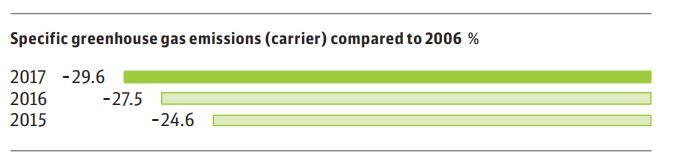 Spezifische CO2e-Emissionen (Transporteure) im Vergleich zu 2006 in %