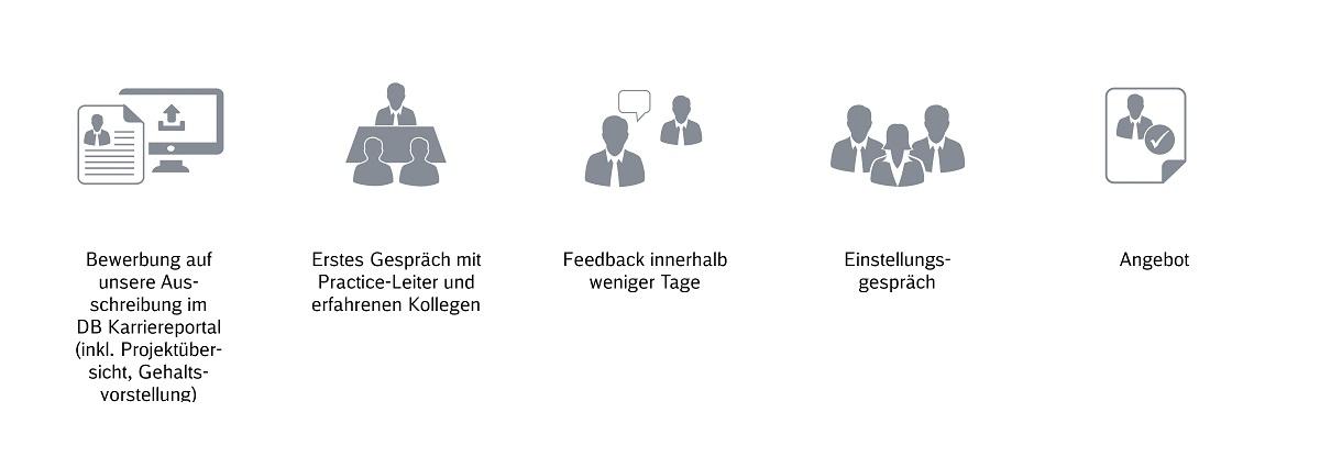 Bewerben Bei Db Management Consulting Deutsche Bahn Ag
